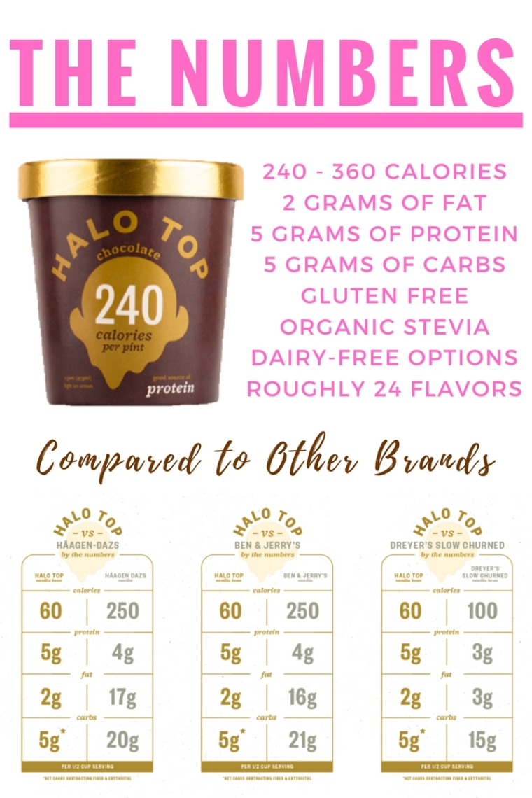 Additionally Halo Top Is Gluten Free Uses Organic Stevia And Offers Various Dairy Options I Look Forward To Trying The Birthday Cake Smores